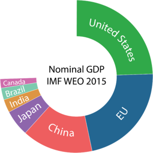 World_share_of_nominal_GDP_IMF_WEO_2015
